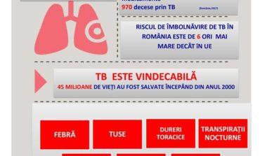 24 martie: Ziua Mondială de Luptă Împotriva Tuberculozei